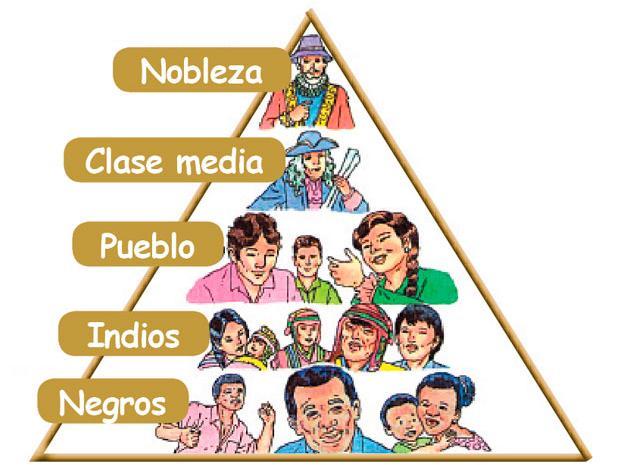 Muñecos Hechos De Papel Muestran Diversidad De Ecuador: Organización Social En El Virreinato